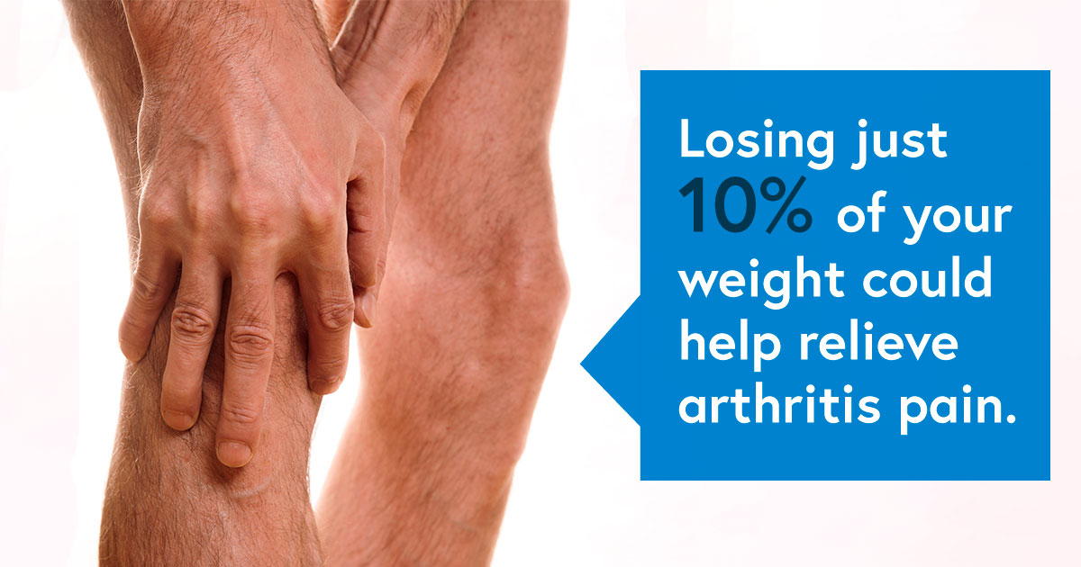 A closeup of hands massaging a knee. Text reads: Losing just 10% of your weight could help relieve arthritis pain.